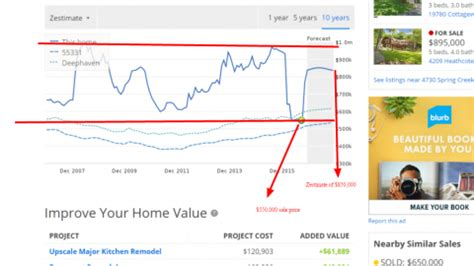top four home valuation websites compared zillow redfin