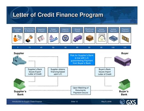 Letter Of Credit Vs Loan Introduction To Supply Chain Finance