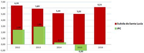 incremento del ipc para el ao 2016 incremento ipc 2016 colombia newhairstylesformen2014 com