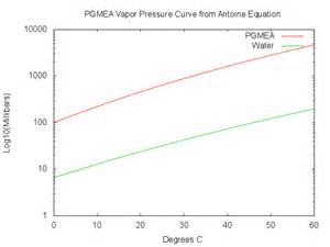 file pgmea vapor pressure png wikipedia