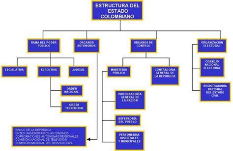 estructura del estado colombiano alcald a de medell n ciencias sociales grado cuarto blog ciencias sociales