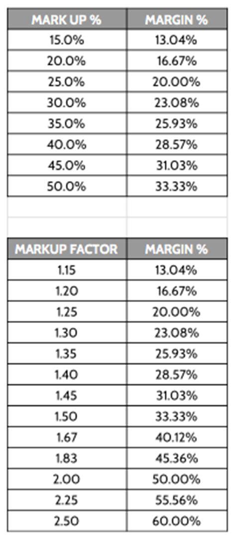 margin vs markup table profit margin the final frontier fine homebuilding