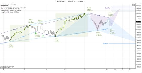 nifty pattern trading nifty weekly forecast for 12 16 jan bramesh s technical