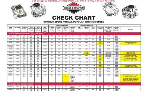 small engine repair manuals free download 2011 chevrolet silverado 2500 parking system repair manuals briggs and stratton engine specs