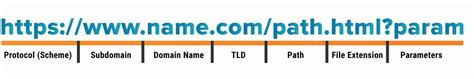 base domain url  full path url whats  difference