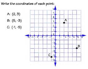 graphing equations and inequalities the coordinate plane