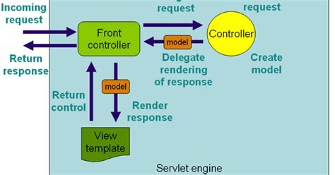 java interview questions and answers spring mvc workflow top 23 spring mvc framework interview questions answers