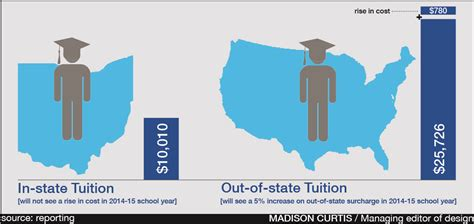 out of state with room and board out of state tuition set to rise at ohio state as in state tuition remains frozen the lantern