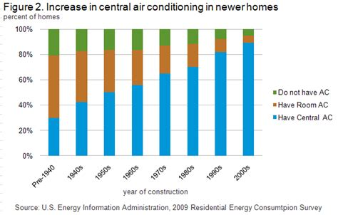 Ac Sharp Type Au A5sey residential energy consumption survey recs analysis