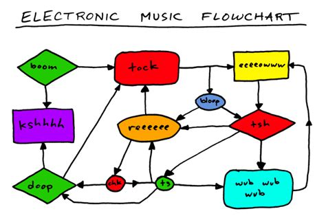 song flowchart disco selector via www synthgear