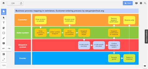 Home Design Software Australian Standards by Visual Guide To Customer Journey Mapping Process