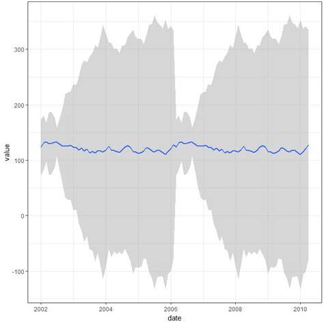 laravel confide tutorial plotting average with confidence interval in ggplot2 for