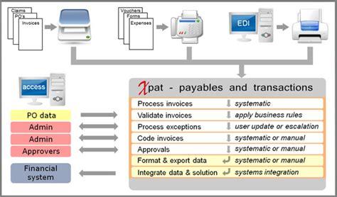 accounts payable workflow xchecka