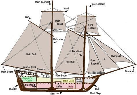 pirate ship floor plan piracy in the caribbean an si fic island forums