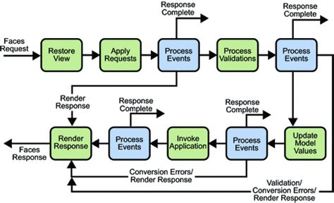 event response diagram the cycle of a javaserver faces page the java ee 5