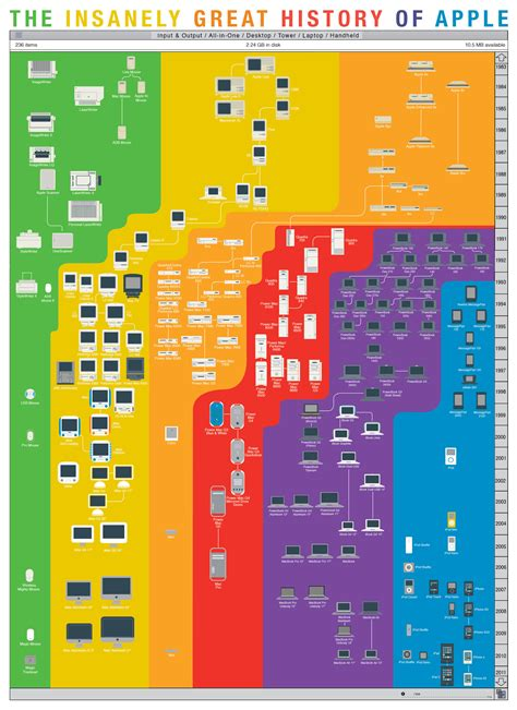 poster layout mac every apple product ever apple gazette