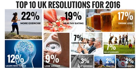 the uk s top 10 new year s resolutions for 2016 linkfluence