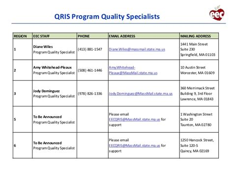 massachusetts continuous quality improvement plan cqip