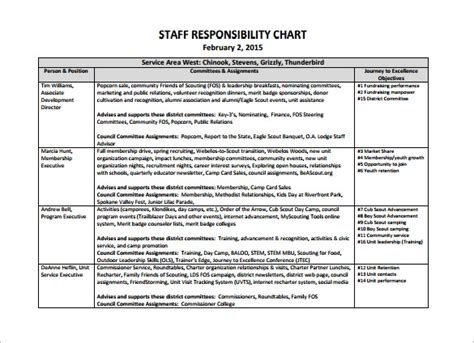 Responsibility Chart Template 11 Free Sle Exle Format Download Free Premium Templates Employee Roles And Responsibilities Template Excel