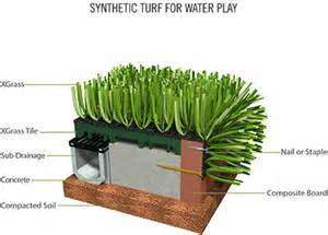 Backyard Putting Green Installation Installation Of Artificial Grass Synthetic Turf And