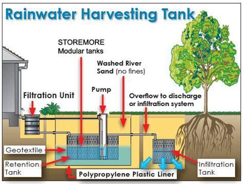 design criteria for rainwater harvesting rainwater harvesting essay in english for students