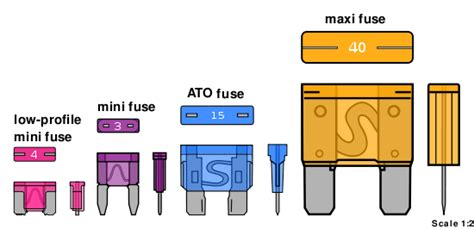 Car Types Of Fuses by Wiring