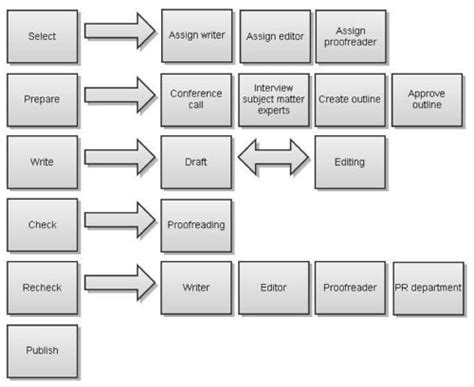 advertising workflow process 30 best images about content strategy on