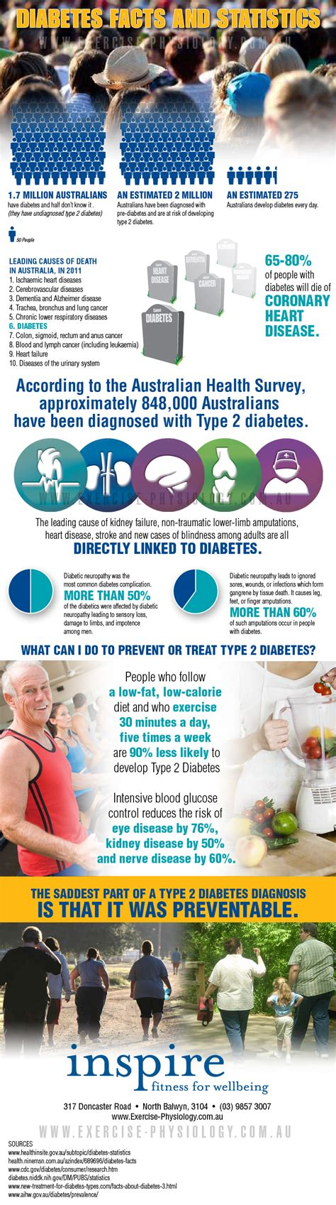 diabetes facts and statistics infographic inspire fitness