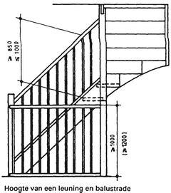 bouwbesluit trap balustrade trappen leuningen en balustraden bouwkundig detailleren