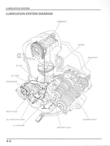 Service manual / 2002 - 2004 Honda CRF450R - Frank! MXParts
