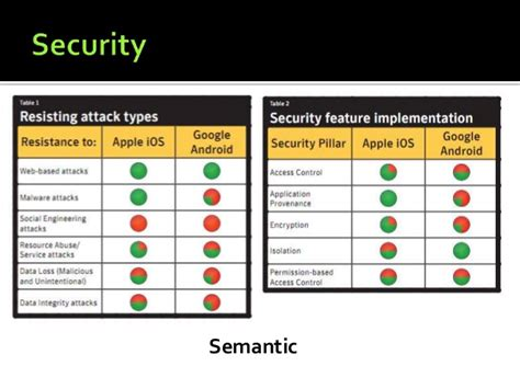 Android Versus Ios Security by Os Mkt Ofapps