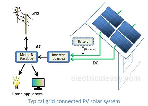 100 solar electricity diagram the basic components