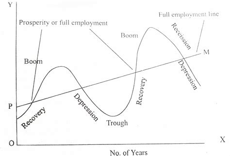 pattern of business cycle project management business cycle meaning and various