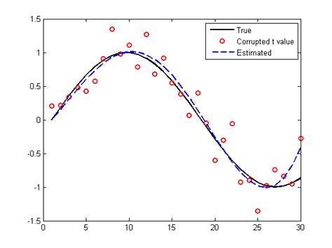pattern recognition using matlab book signal processing turtle linear regression matlab code