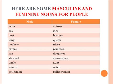 masculine and feminine countries in gender of nouns