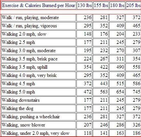 weight loss calories burned lose weight walking chart walking calorie burning chart