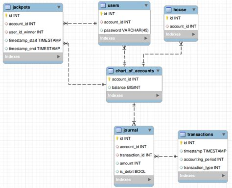 Change Table Schema Sql How To Change Schema So That Account Id Reference Is Unique Among 3 Tables Database