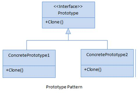 builder design pattern dot net tricks prototype design pattern c