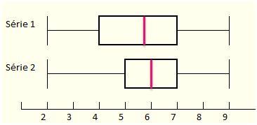 diagrammes en boites à moustaches diagrammes en bo 238 te