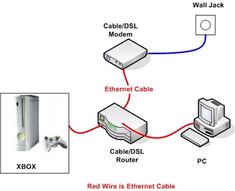 xbox 360 home network setup networking reviews