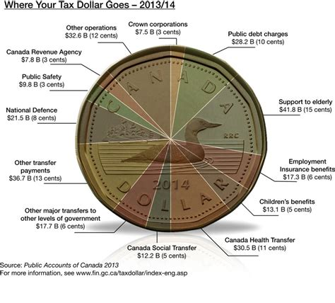 when are taxes due in canada in 2015 your tax dollar 2013 2014 fiscal year