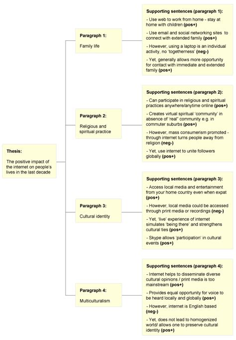 essay structure for and against study skills sle essay