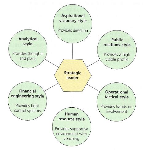 Mba In Strategic Management And Leadership by Strategic Leadership Styles Topgrademba