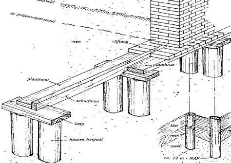 Diepte Fundering Tuinmuur by Amsterdamse Methode