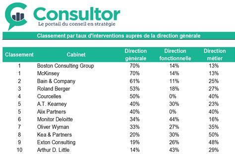 Classement Cabinet De Conseil by Classement Cabinet De Conseil En Systeme D Information