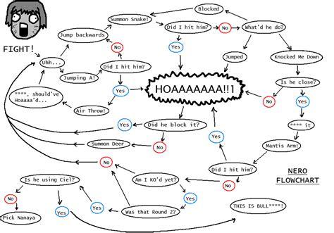 ken flowchart image 210002 flowchart ken your meme