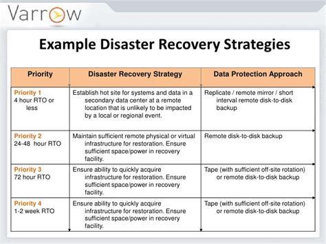 disaster recovery plan pdf disaster recovery strategies