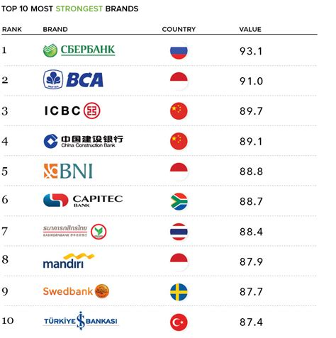 The World S Most Valuable Brands Truly Deeply Brand Agency Melbourne by The World S Most Valuable Bank Brands Investment