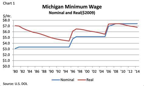 wage bill michigan afl cio statement on senate passage of minimum