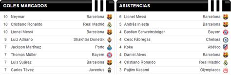 Messi Hairstyle 2015 Chions League by Tabla De Goleadores De La Chions League Tabla De